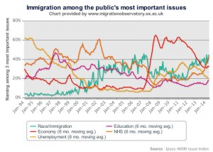 Immigration among